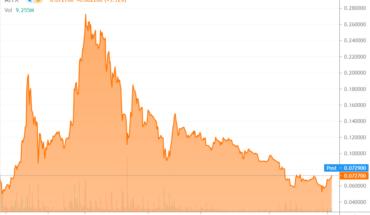 AITX Chart