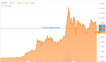 HVBTF Chart