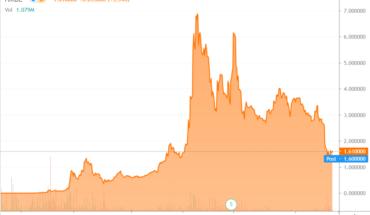 HMBL stock chart