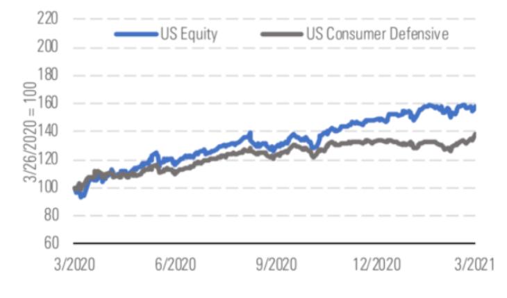 consumer defensive MAY 27